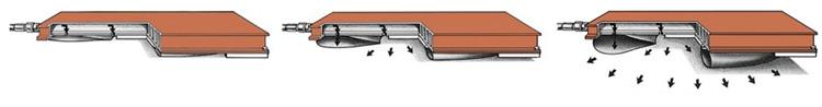 Funktionsprinzip eines Aerogo Luftkissen
